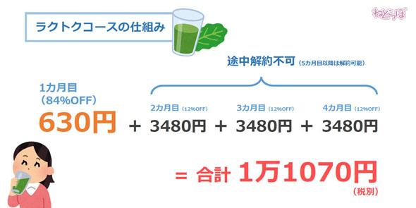 「初回630円」のはずが1万円以上の注文に 誤認トラブル相次ぐ「すっきりフルーツ青汁」を消費者団体が提訴