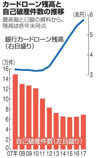 個人の自己破産、前年比6.4%増 カードローン影響か:朝日新聞デジタル