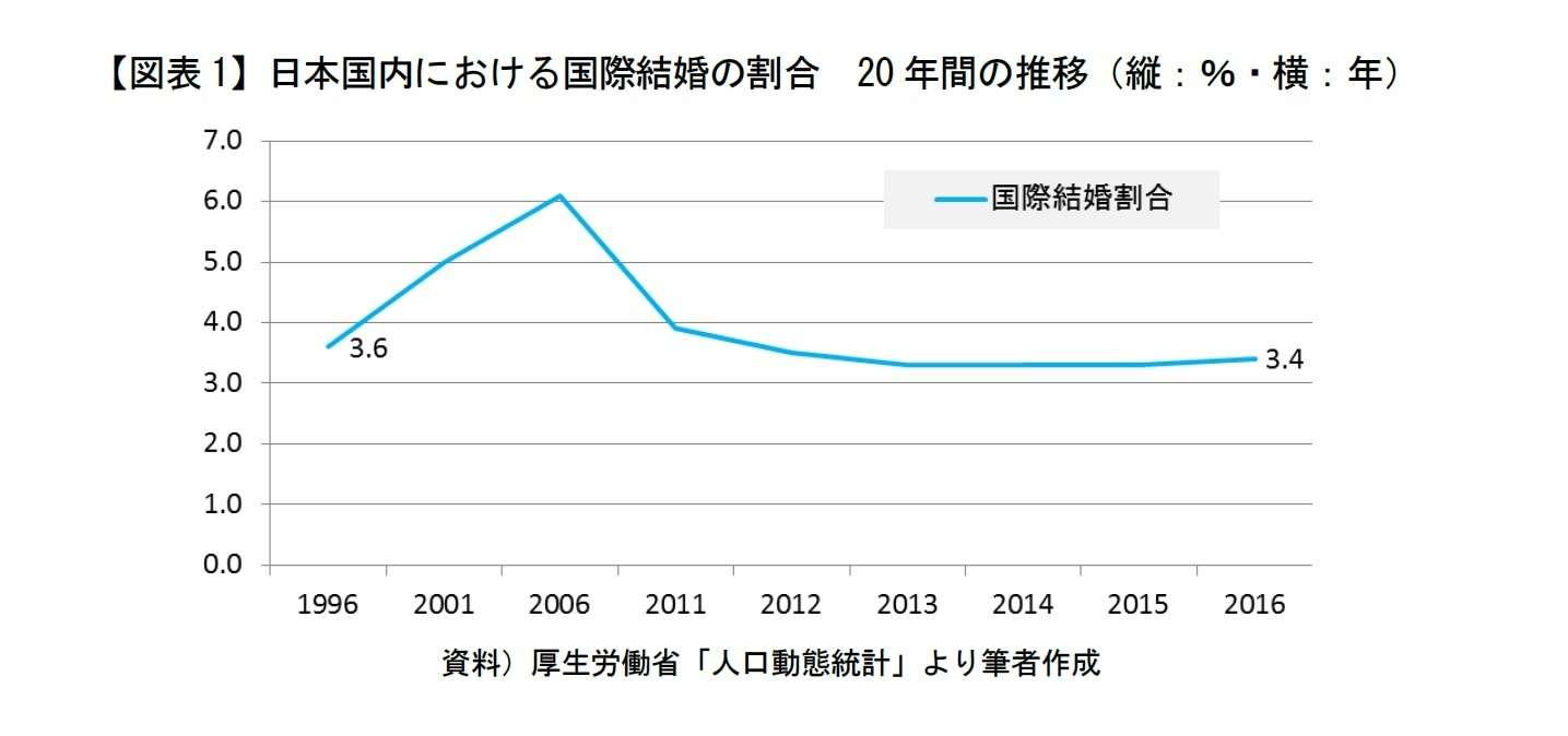 【移民】今後日本人の混血化は進んでいくと思いますか?