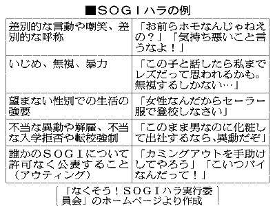 それって「SOGIハラ」発言かも 誰でも被害に:朝日新聞デジタル
