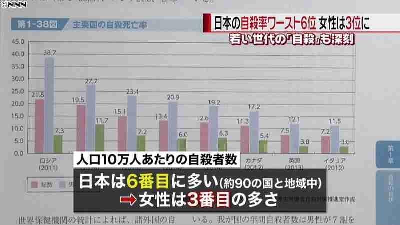 【自殺大国】日本人の自殺率が高い理由は何故だと思いますか?