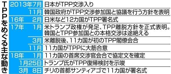 韓国がTPP参加に向け日本に接触 政府、11カ国の発効優先 安倍晋三首相「変更考えていない」 - 産経ニュース