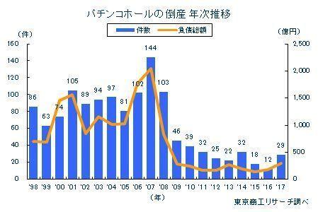 2月からの出玉規制を前に、2017年のパチンコホール倒産が前年比2.4倍と急増 (東京商工リサーチ) - Yahoo!ニュース
