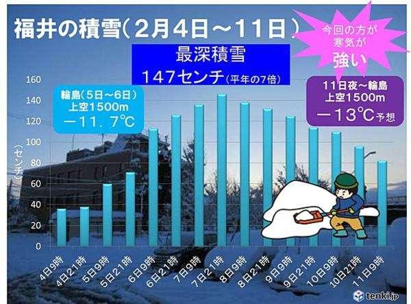 再び強い寒気 日本海側警戒を|au Webポータル国内ニュース