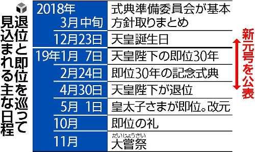 新元号、年末以降に公表へ…改元までの期間短縮