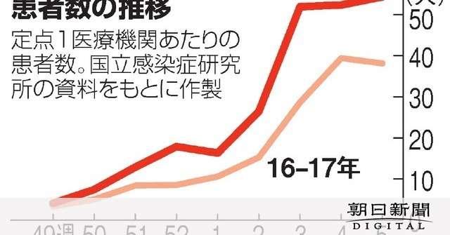 インフル患者最多更新 B型流行、高熱出ず気付かぬ例も:朝日新聞デジタル