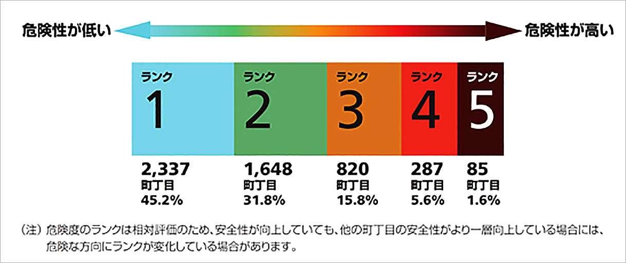 【必見】東京都が「激しく危ない震災危険マップ」を公開 、あなたの地域は大丈夫?