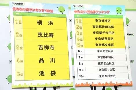 """【SUUMO】関東版""""住みたい街""""No.1は横浜 吉祥寺、恵比寿を抑えトップに"""