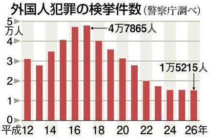 外国人犯罪は増えていた 警察庁が偽グラフで減少に見せかけた