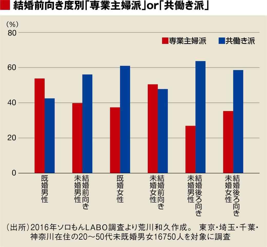 未婚女性の「専業主婦志向」が実現困難な理由 年収に関係なく未婚男性には「共働き派」が多い