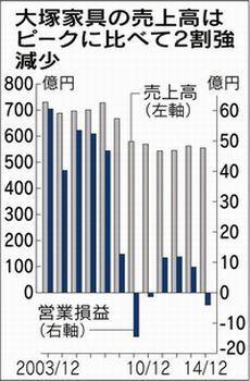 赤字、最大の72億円=業績不振続く-大塚家具