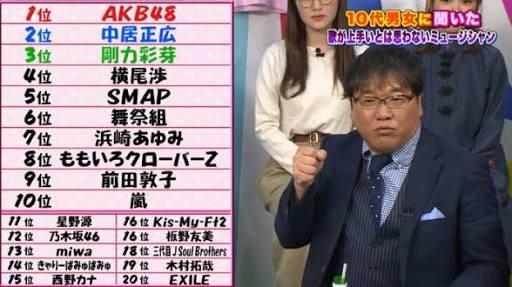 【実況・感想】ミュージックステーション2時間SP
