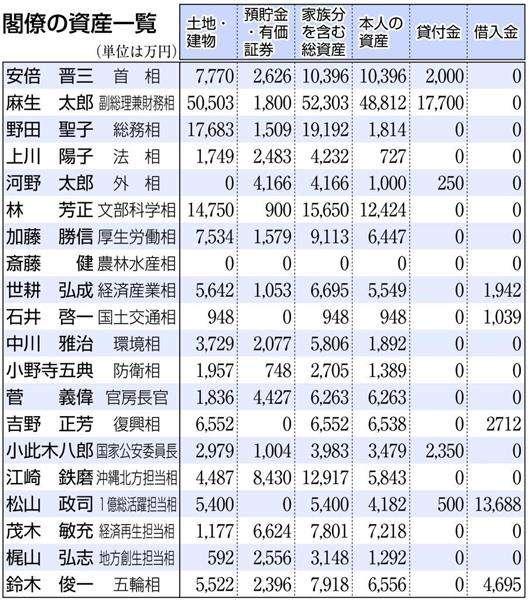 【閣僚資産公開】麻生副総理、最多5億円超 資産平均は9259万円 第4次安倍内閣(1/2ページ) - 産経ニュース
