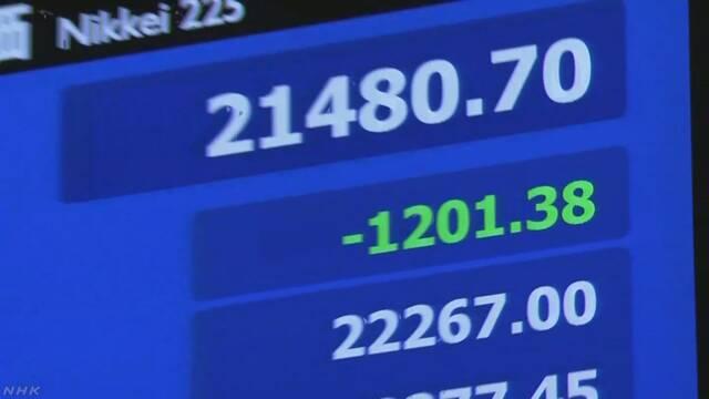 日経平均株価 1200円以上値下がり NY市場急落受け全面安