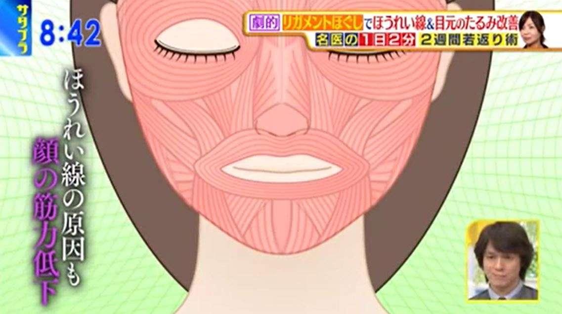 【初耳学】ほうれい線を1分で消す方法!ポイントは頬骨 4/30 TBS   美容と健康