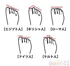 貴女の足は何型?