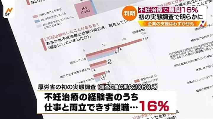 「不妊治療で離職」が16%、初の実態調査で明らかに TBS NEWS