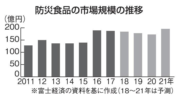 防災食市場187億円に 大震災以降 5割も拡大 (日本農業新聞) - Yahoo!ニュース