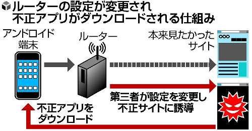 スマートフォンの情報を抜き取る被害が続出 注意を呼びかけ - ライブドアニュース