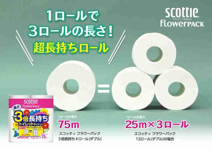 見た目は同じ?…長さが3倍のトイレットペーパー 売り上げ伸ばす