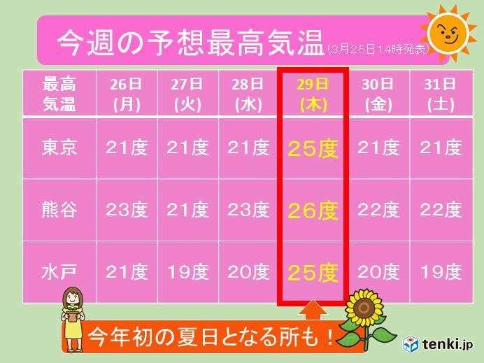 関東 春飛び越え、今年初の「夏日」も