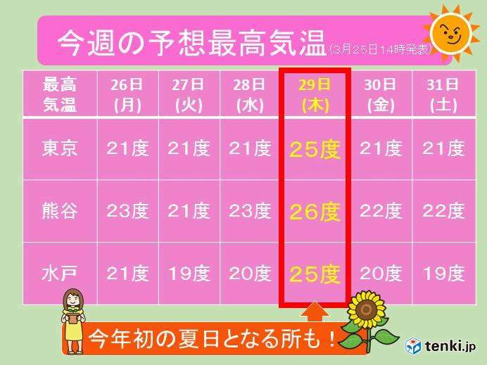 関東 春飛び越え、今年初の「夏日」も(日直予報士 2018年03月25日) - 日本気象協会 tenki.jp