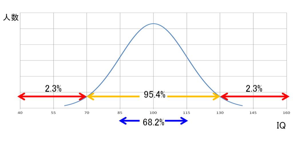 知能指数(IQ)の分布~そのIQは全体の何割か?~ – Sewisdoms