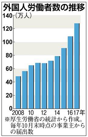 外国人労働者、10年で倍増 若者の雇用失う恐れ…日本人の環境整備が先
