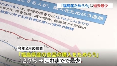 消費者庁 食品購入調査、「福島産ためらう」は過去最少(TBS系(JNN)) - Yahoo!ニュース