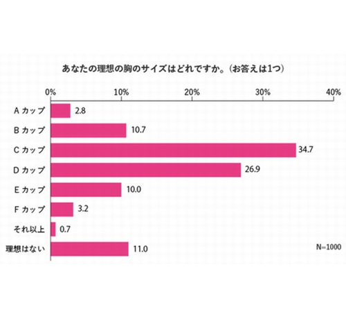 """自分の""""おっぱい""""は何点? 平均は「46.1」   Narinari.com"""