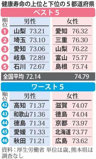 健康寿命 男性72.14歳、女性74.79歳 最長更新
