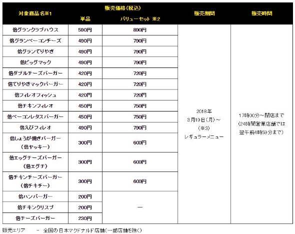 """【マクドナルド】""""+100円""""でパティ倍の「夜マック」開始へ"""
