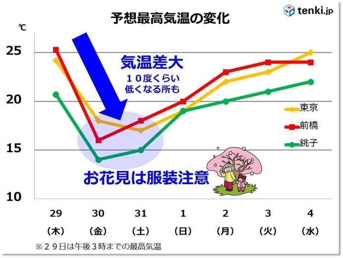 関東 気温急降下 金曜のお花見は冷える 10度近く低くなる所も