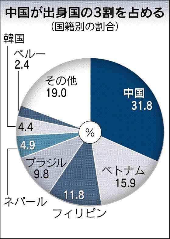 外国人労働者100万人超え 受け入れ政策急務  :日本経済新聞