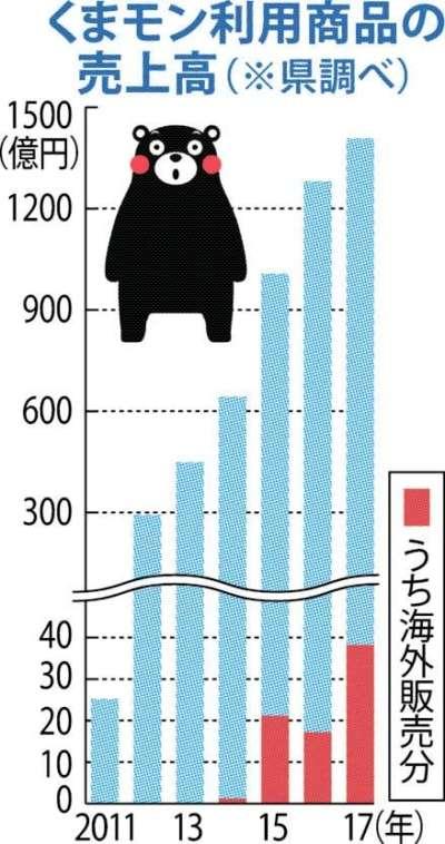 くまモン商品売上高、1408億円で最高更新!海外販売は倍増