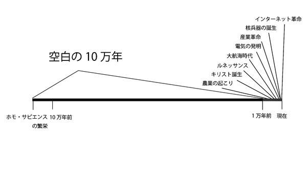 この「空白の10万年」の図を見ると不思議に思うんだが何で人類は10万年もの長い間を何の進歩もなく過ごしてきたんだろうか? | 不思議.net