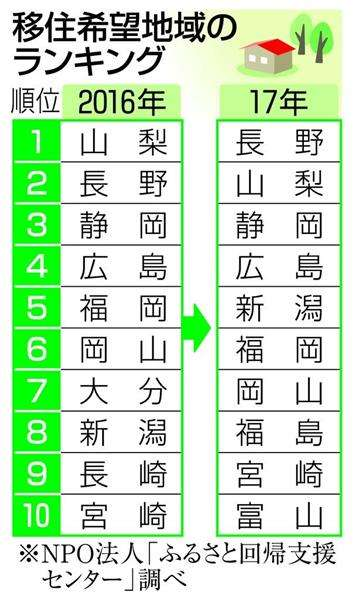 「移住したい」山梨は2位 1位は長野 福島県が8位に躍進 - 産経ニュース