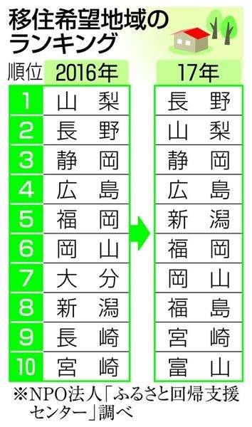 「移住したい」山梨は2位、1位は長野、福島県が8位に躍進