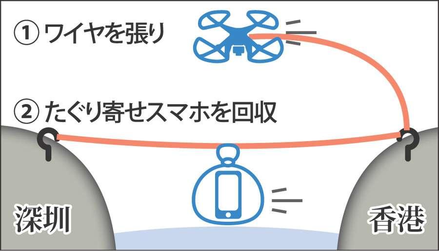 ドローン用いスマホ84億円分を密輸、中国で初の手口
