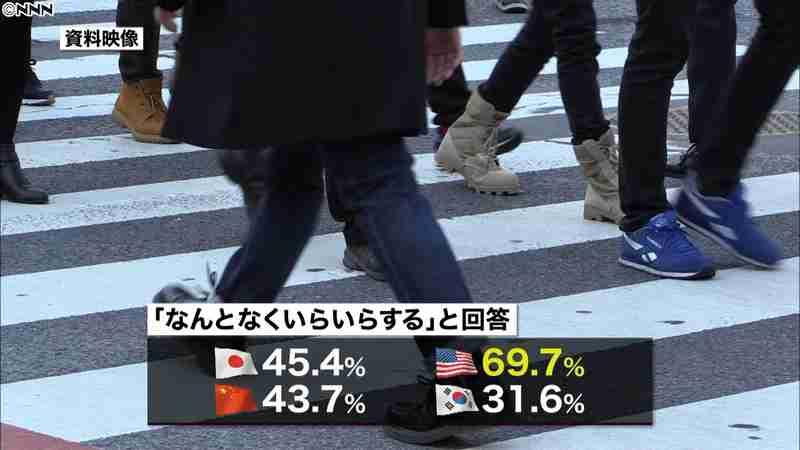 日本の女子高校生 自分の体形に「不満足」|日テレNEWS24