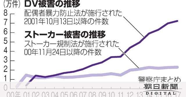 ストーカー・DV被害件数、いずれも過去最多 17年:朝日新聞デジタル