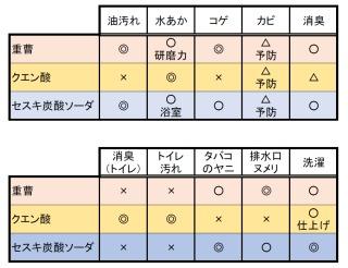 【掃除】重曹.クエン酸.セスキ
