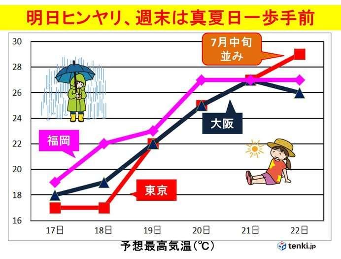 4月なのに 週末は東京も真夏日に迫る暑さ(日直予報士 2018年04月16日) - 日本気象協会 tenki.jp