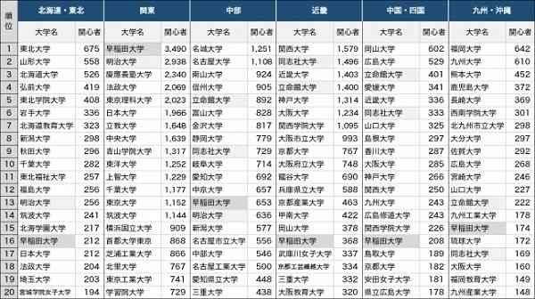 受験生が関心を持った大学1位は? 東日本では明治、西日本では同志社・立命館も人気