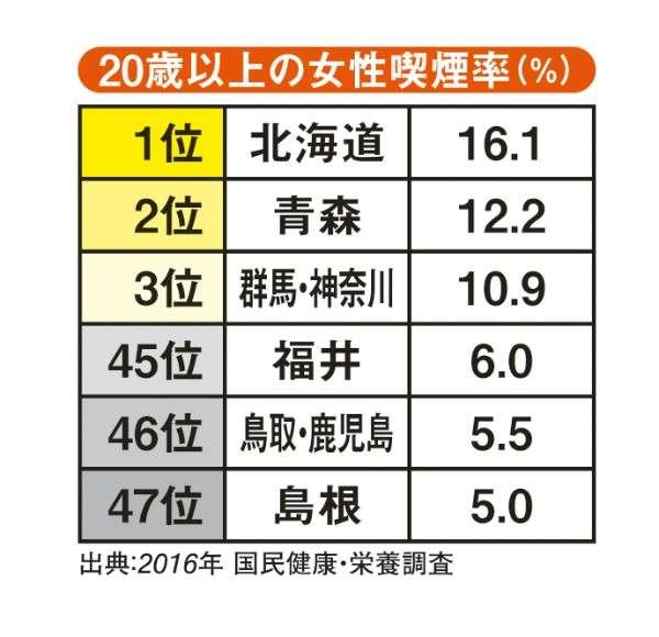 女性の喫煙率 トップの北海道は最下位の島根の3倍