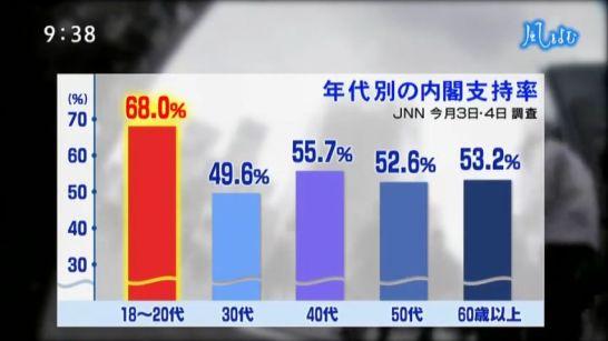 「国民全体の利益より個人の利益を大切にすべき」過去最高の36.2% 進む日本の「個人志向」