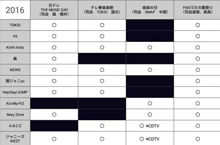 【実況・感想】CDTV祝25周年SP 【3時間生放送】