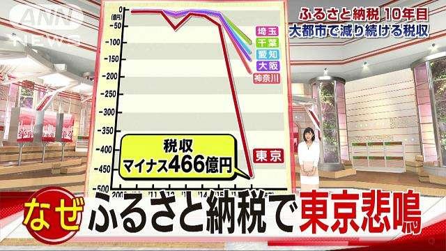ふるさと納税で減収 東京で悲鳴「保育園できない」