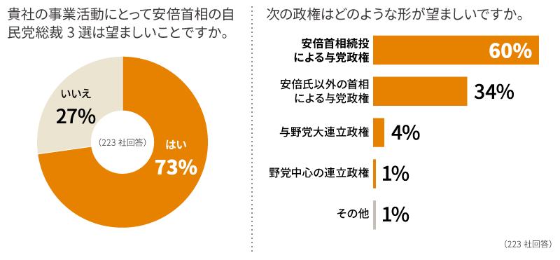 ロイター企業調査:安倍首相続投「望ましい」73%、安定重視
