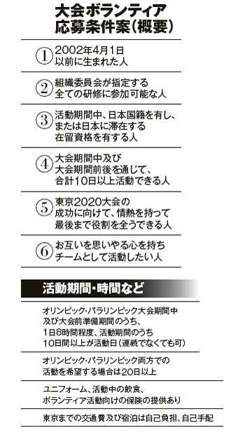 大不評! 東京五輪ボランティア募集条件決定の舞台裏